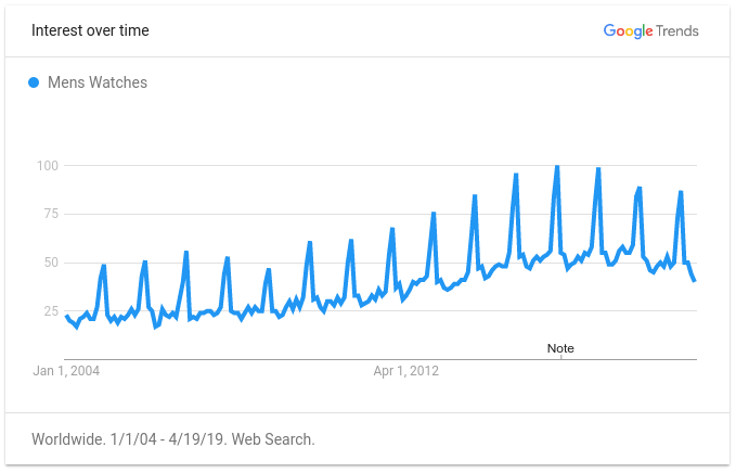 mens-watches-google-trends