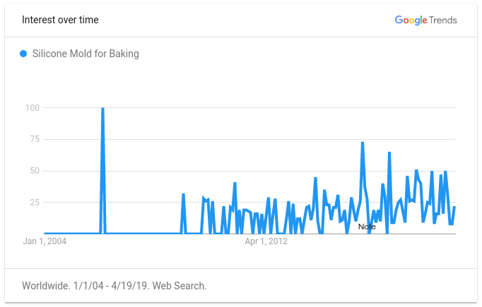 silicone-mold-for-baking-google-trends2